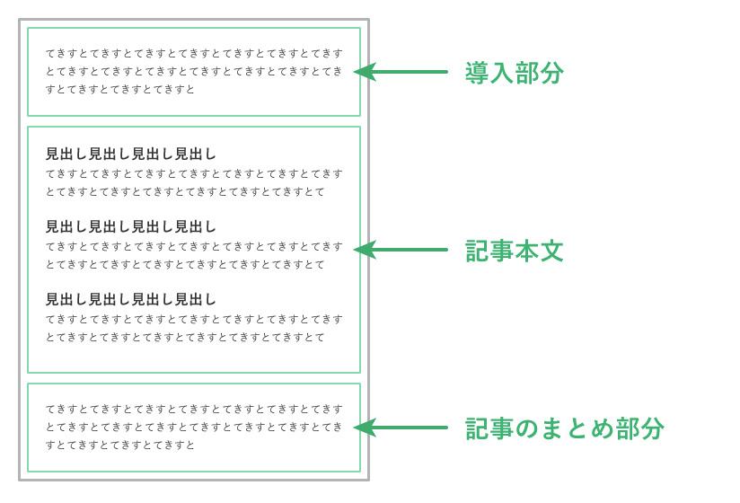 見出しを使った文章構造