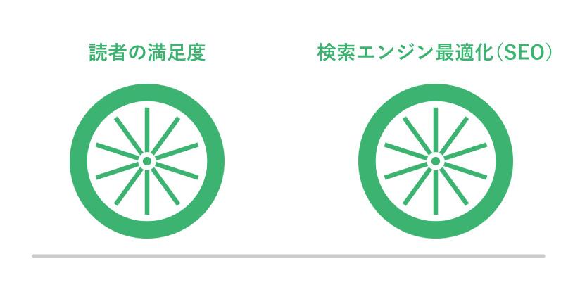 読者の満足度と検索エンジン最適化(SEO)